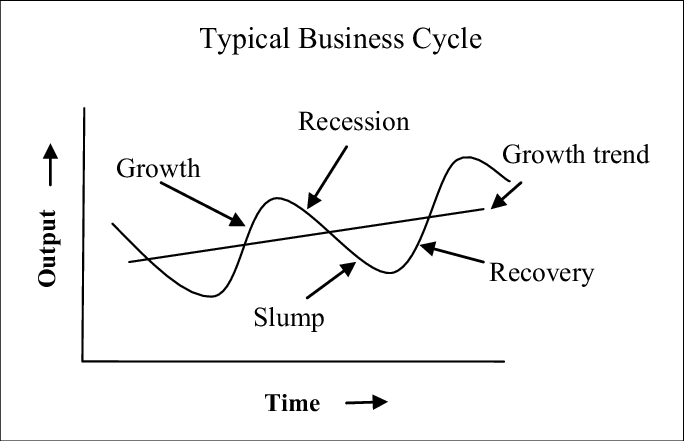 Reemerging%20from%20the%20COVID%2019%20Recession/The-business-cycle-Various-stages.png
